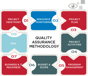 Utilities Industry Quality Assurance Oversight Process